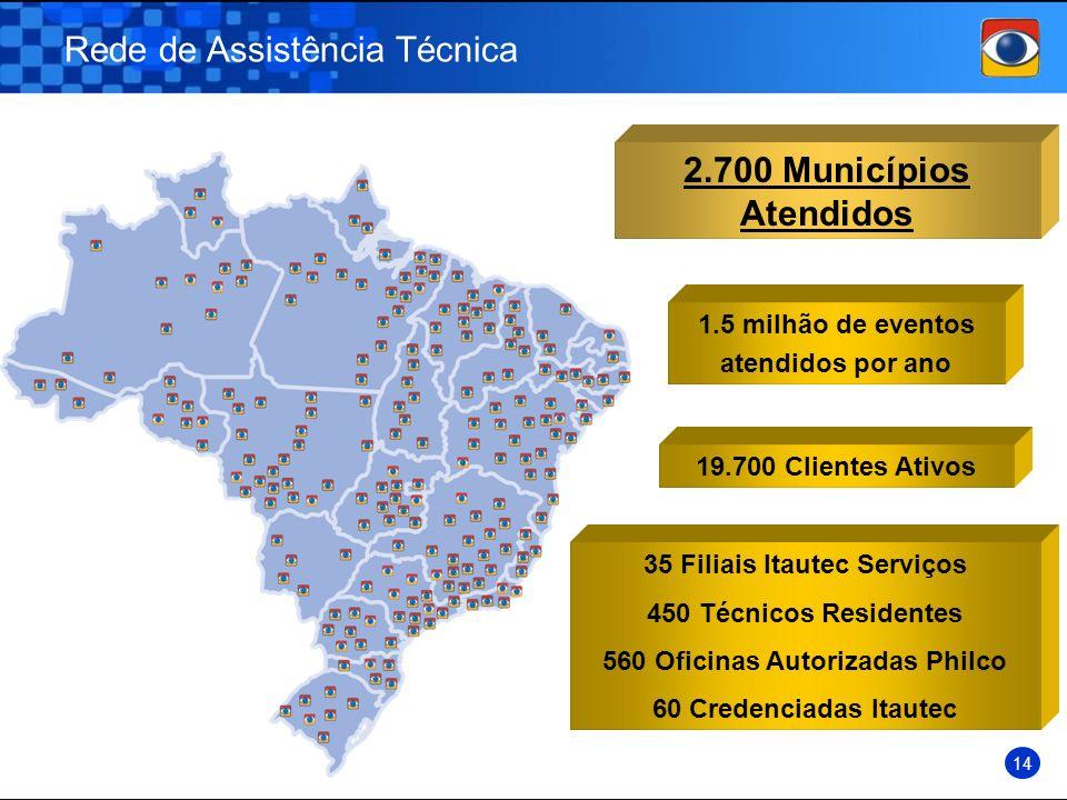 35 Filiais Itautec Serviços 560 Oficinas Autorizadas Philco