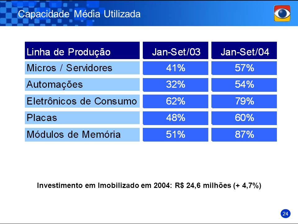 Investimento em Imobilizado em 2004: R$ 24,6 milhões (+ 4,7%)
