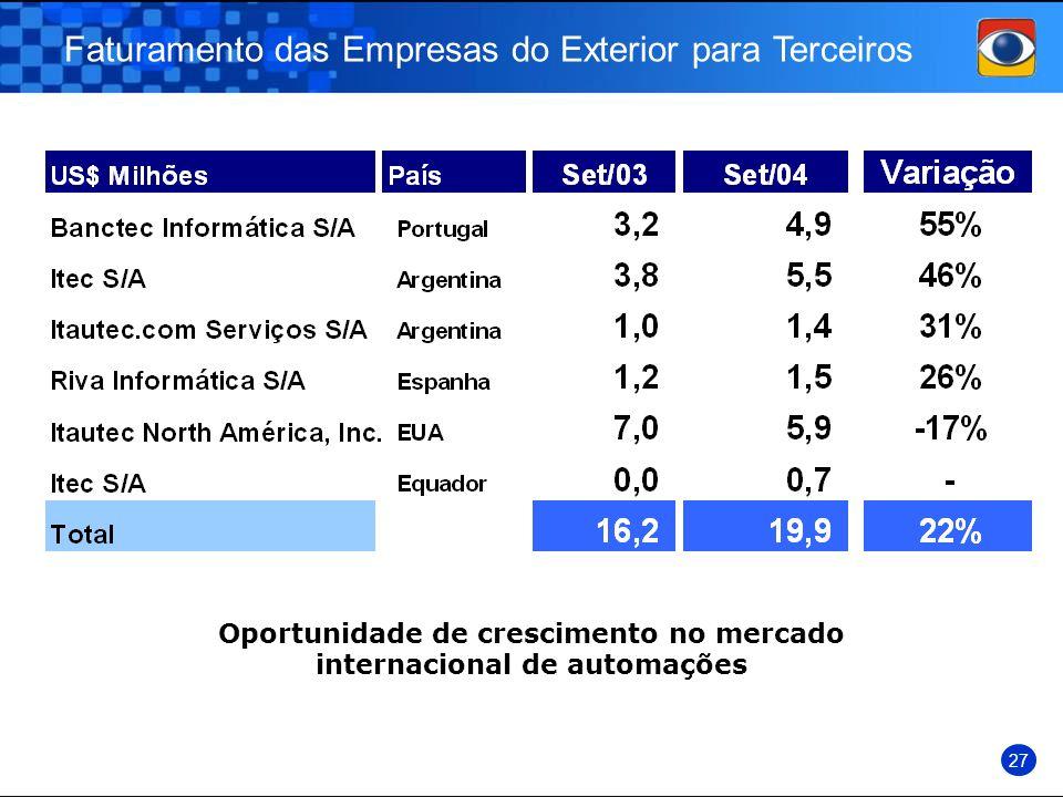 Oportunidade de crescimento no mercado internacional de automações