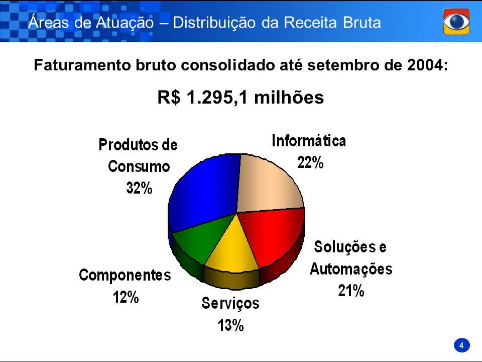 Faturamento bruto consolidado até setembro de 2004: