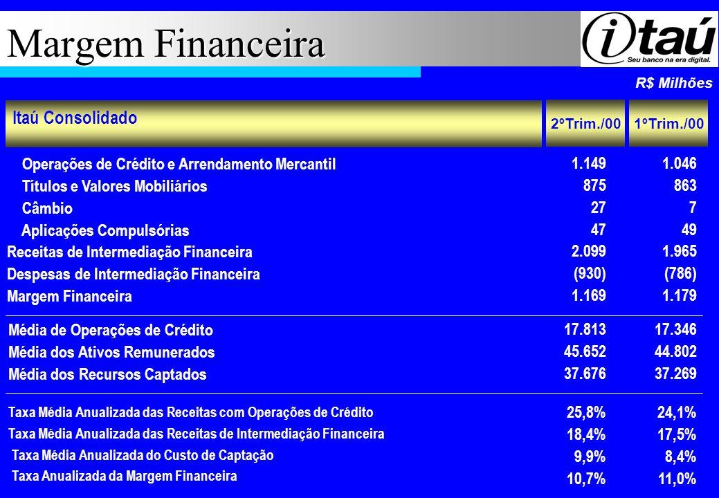 Margem Financeira Itaú Consolidado
