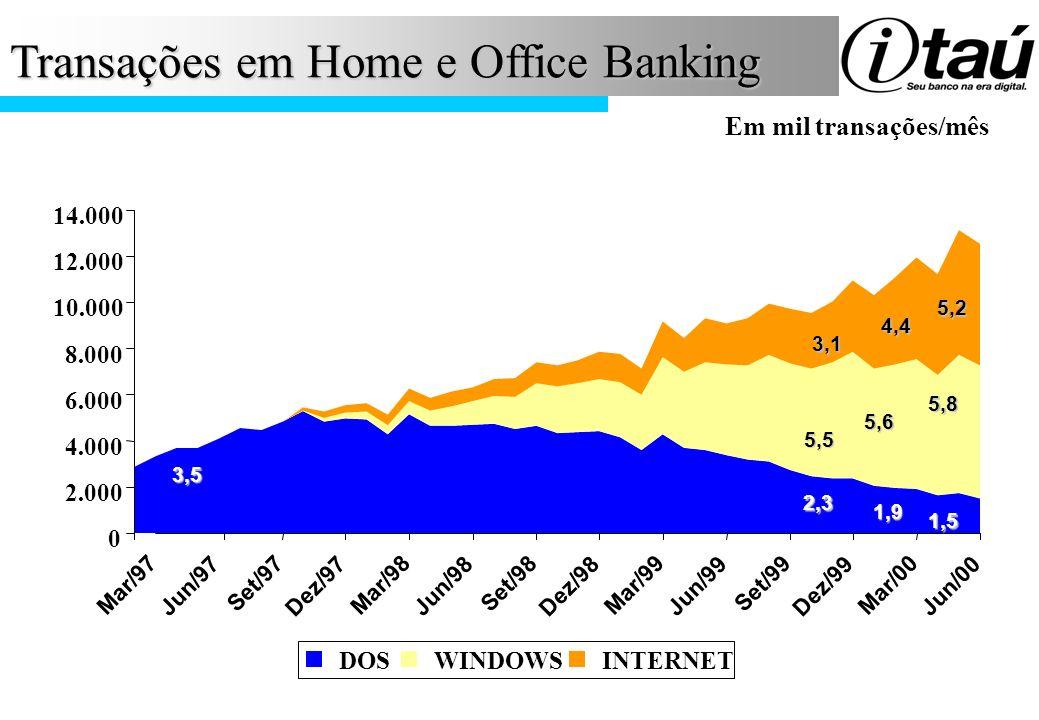 Transações em Home e Office Banking