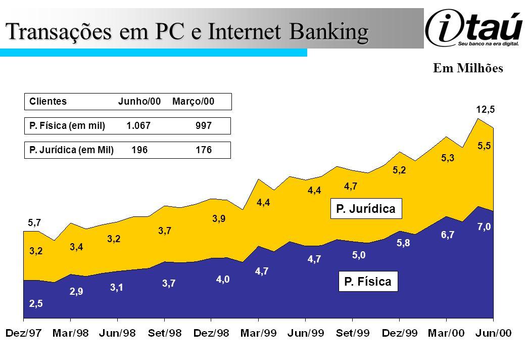 Transações em PC e Internet Banking
