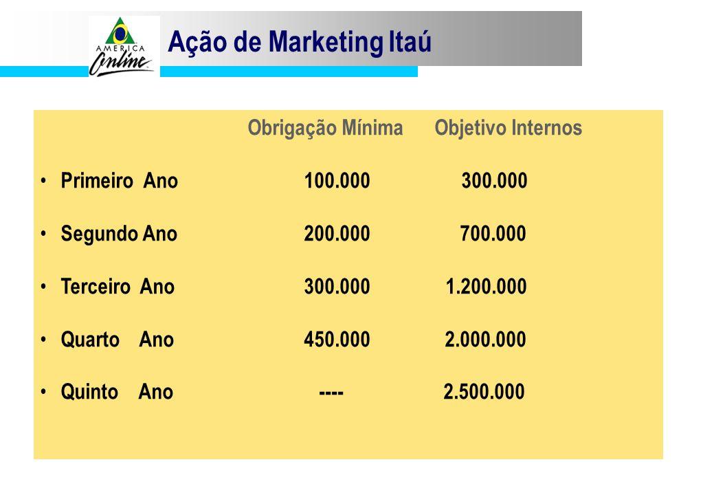 Ação de Marketing Itaú Obrigação Mínima Objetivo Internos