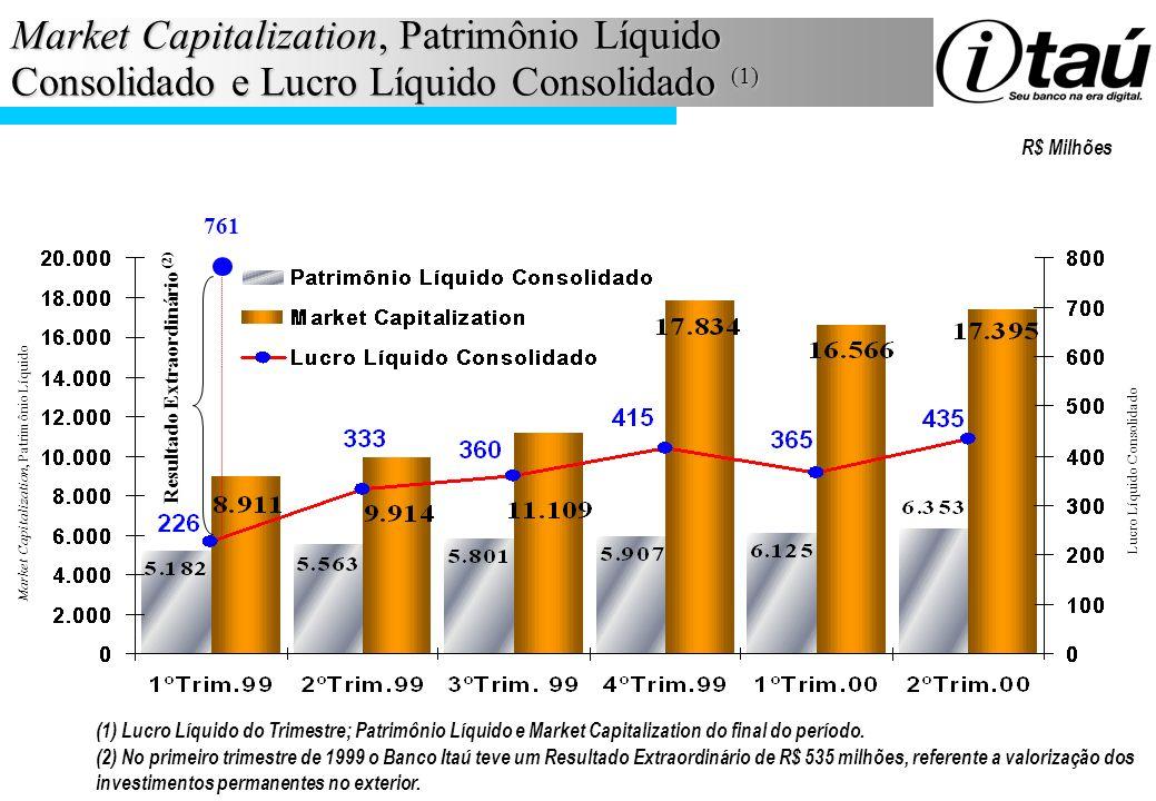Market Capitalization, Patrimônio Líquido Consolidado e Lucro Líquido Consolidado (1)