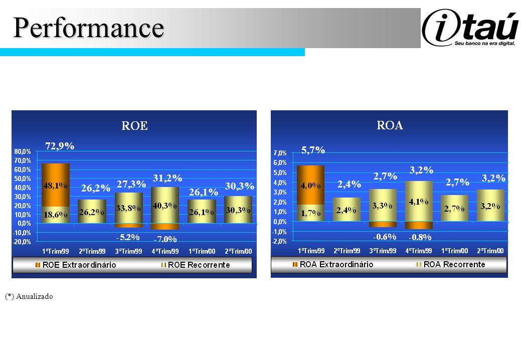 Performance 72,9% 5,7% 3,2% 31,2% 2,7% 3,2% 27,3% 2,4% 2,7% 26,2%