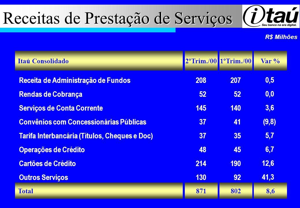 Receitas de Prestação de Serviços