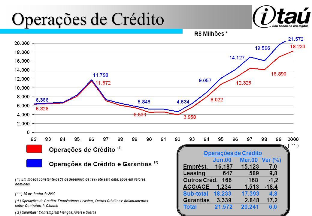 Operações de Crédito Operações de Crédito (1)