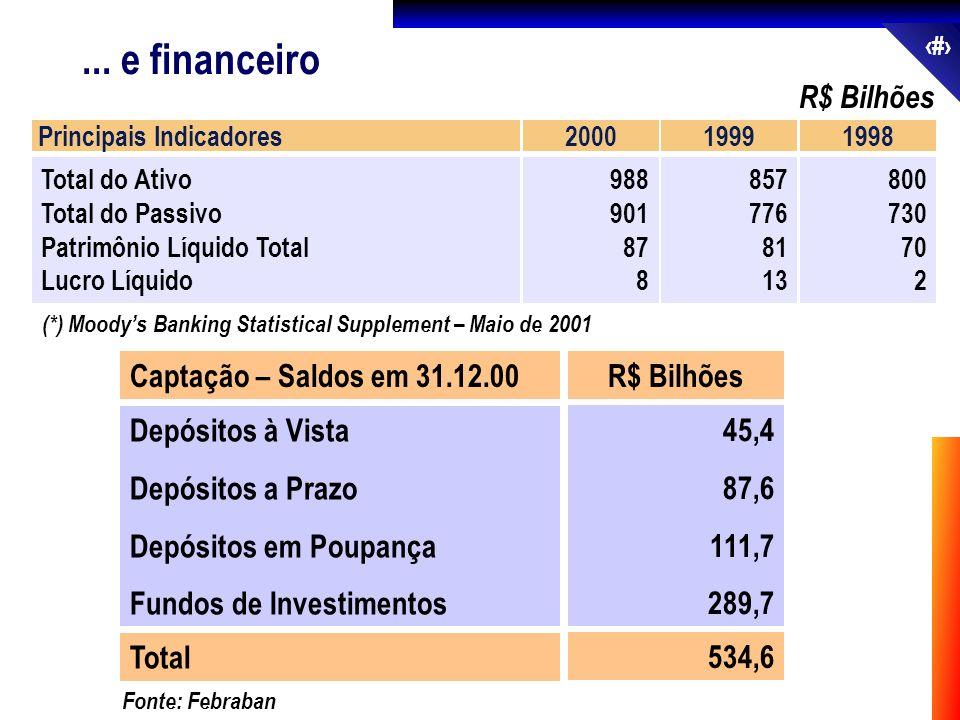 ... e financeiro R$ Bilhões Captação – Saldos em 31.12.00