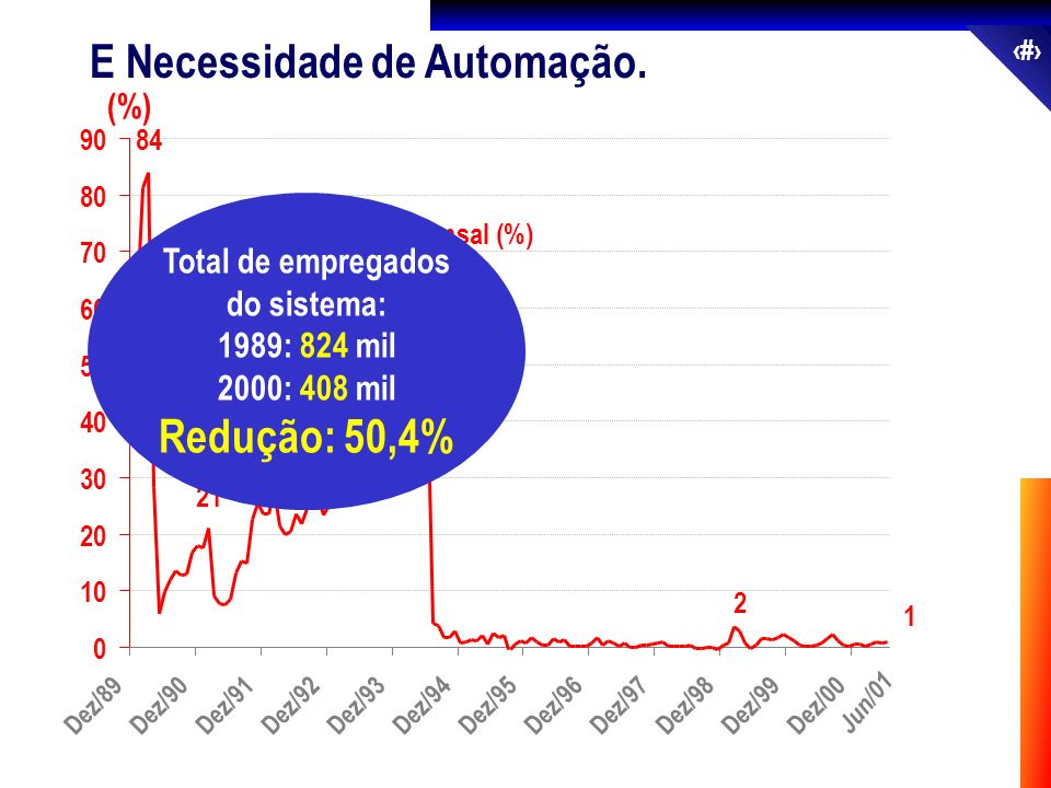 Total de empregados do sistema: