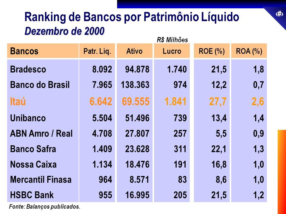 Ranking de Bancos por Patrimônio Líquido