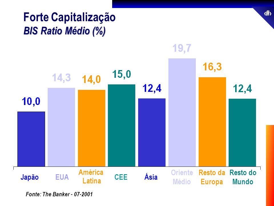 Forte Capitalização BIS Ratio Médio (%) Japão EUA América Latina CEE