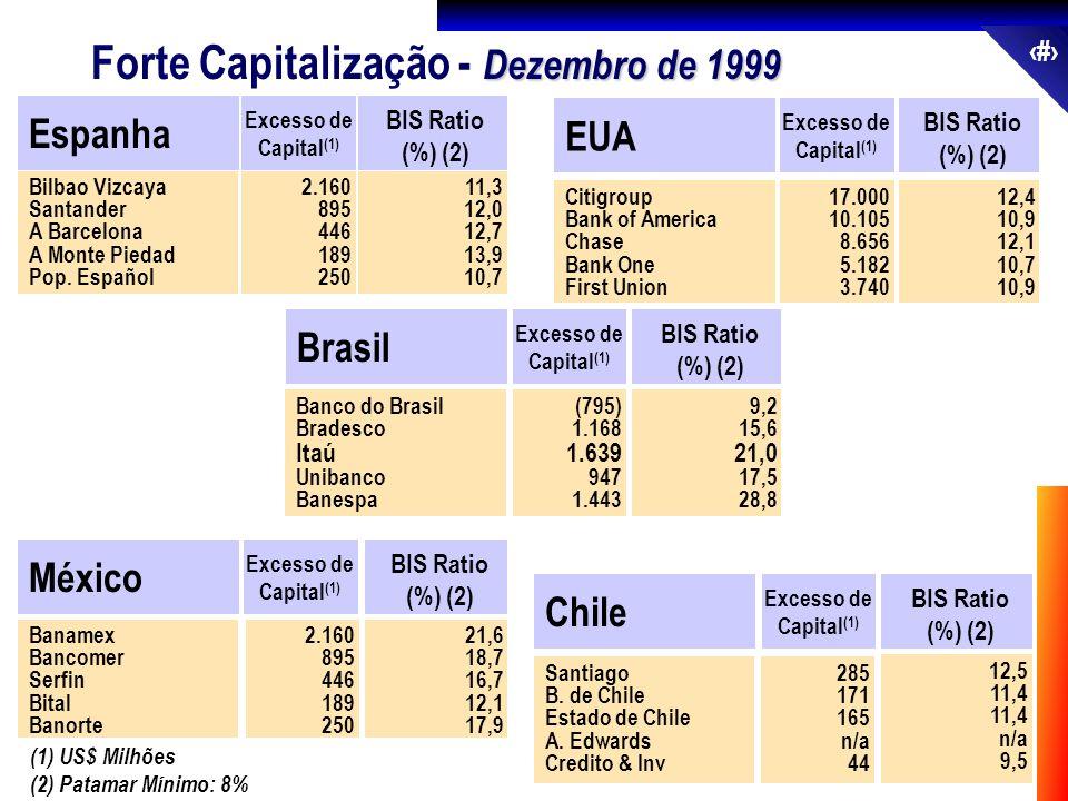 Forte Capitalização - Dezembro de 1999