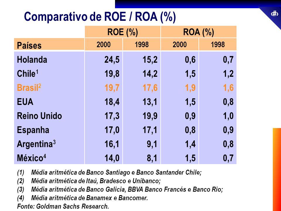 Comparativo de ROE / ROA (%)