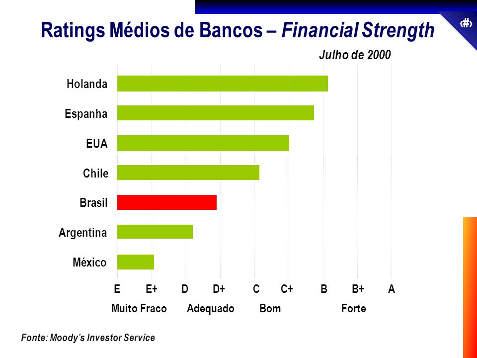 Ratings Médios de Bancos – Financial Strength