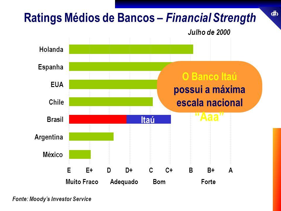 O Banco Itaú possui a máxima escala nacional Aaa