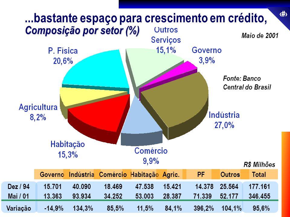 ...bastante espaço para crescimento em crédito,