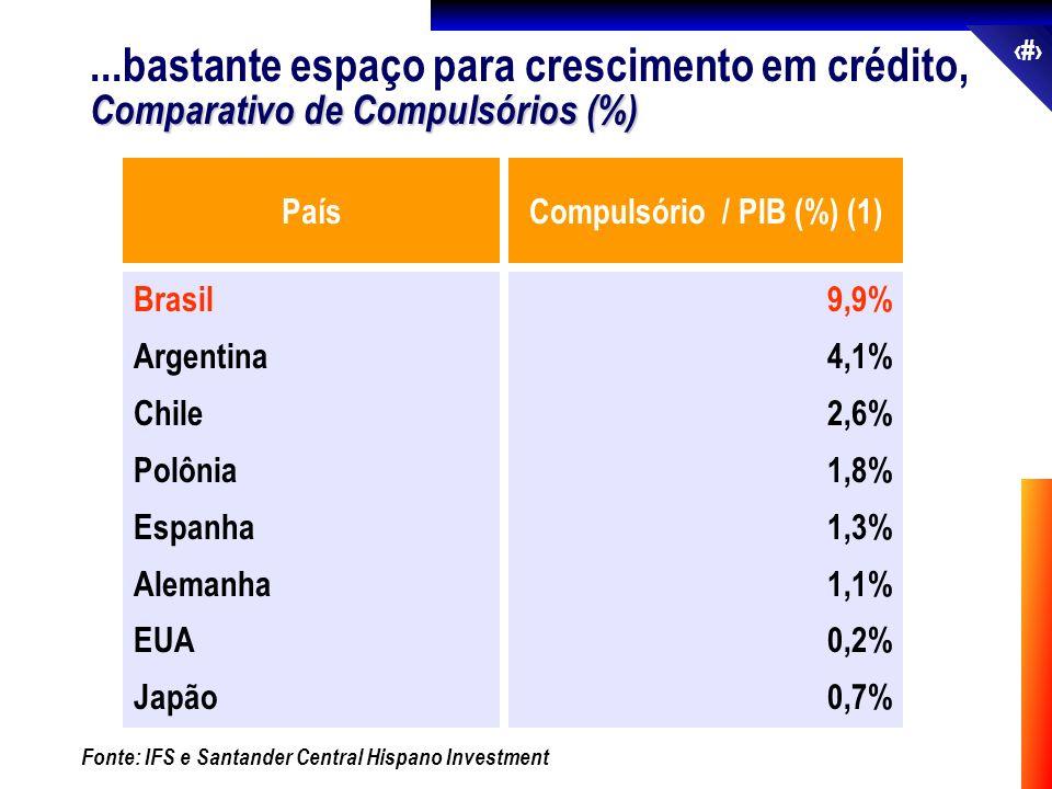 Compulsório / PIB (%) (1)