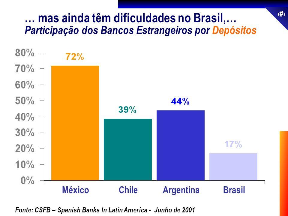 … mas ainda têm dificuldades no Brasil,…