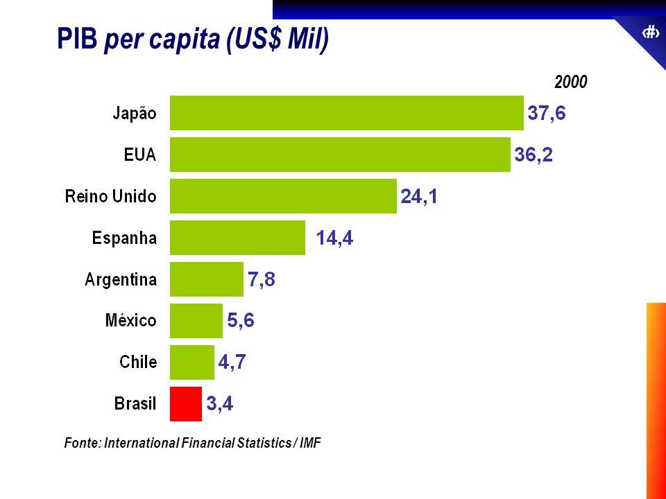 PIB per capita (US$ Mil)
