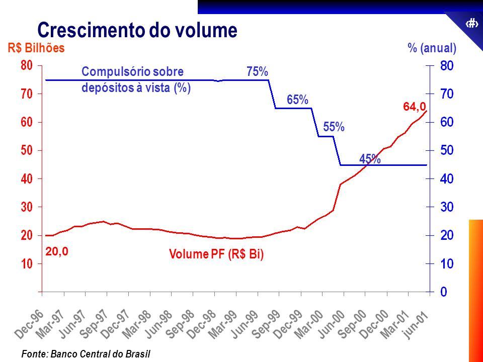 Crescimento do volume R$ Bilhões % (anual)