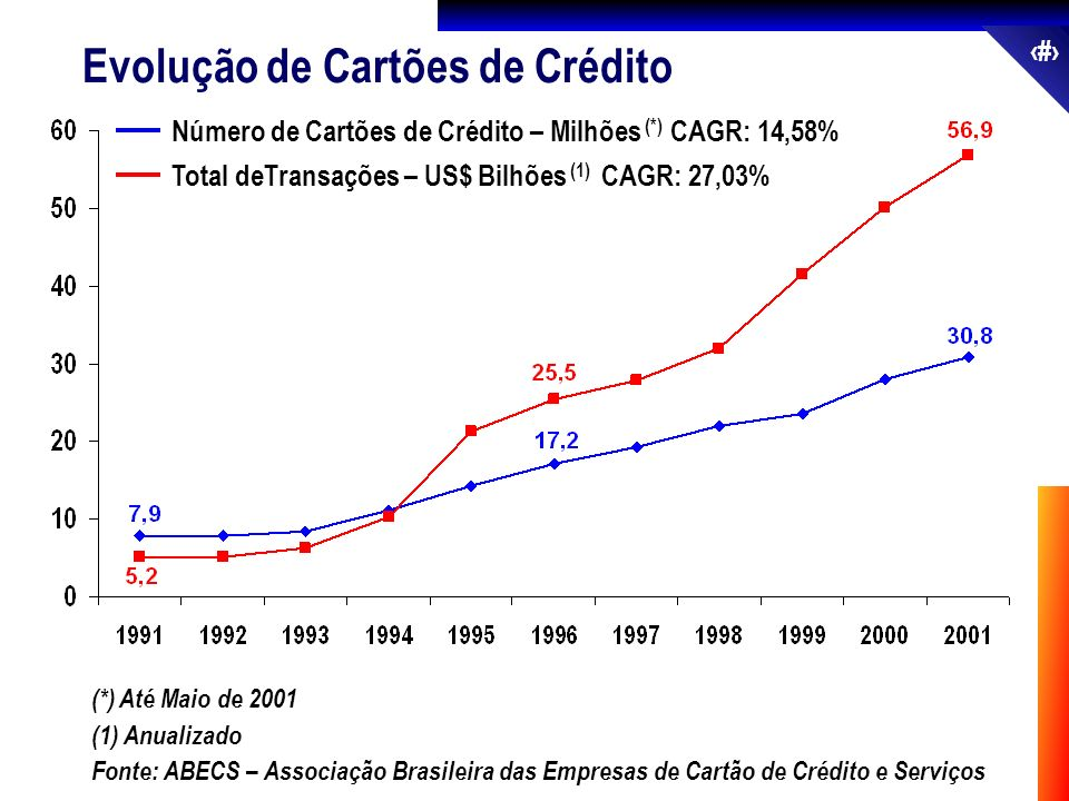 Evolução de Cartões de Crédito