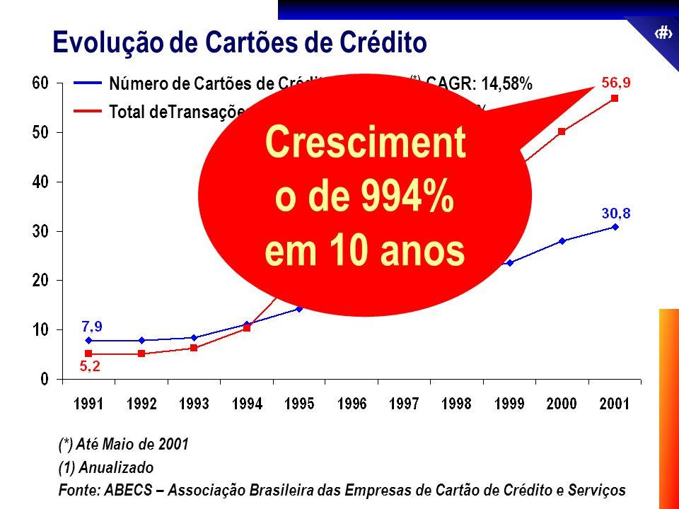 Crescimento de 994% em 10 anos