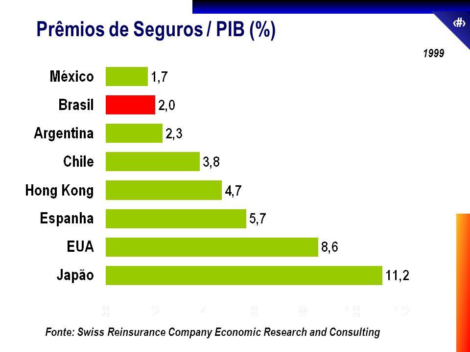 Prêmios de Seguros / PIB (%)