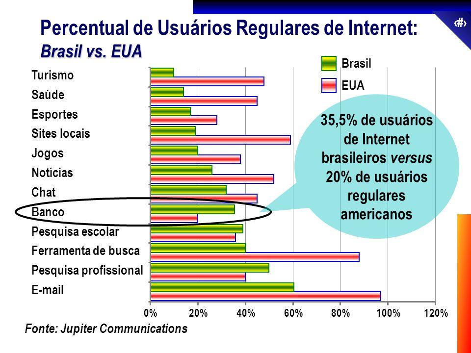 Percentual de Usuários Regulares de Internet: Brasil vs. EUA