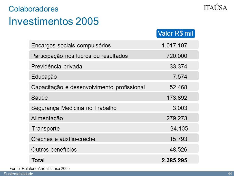 Investimentos 2005 Colaboradores Valor R$ mil