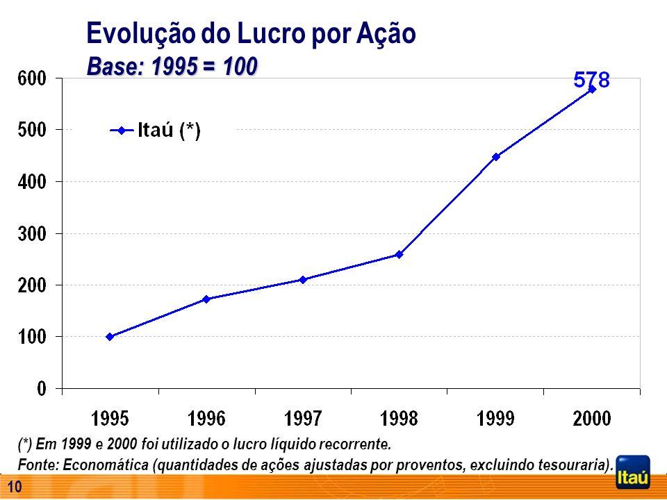 Evolução do Lucro por Ação Base: 1995 = 100