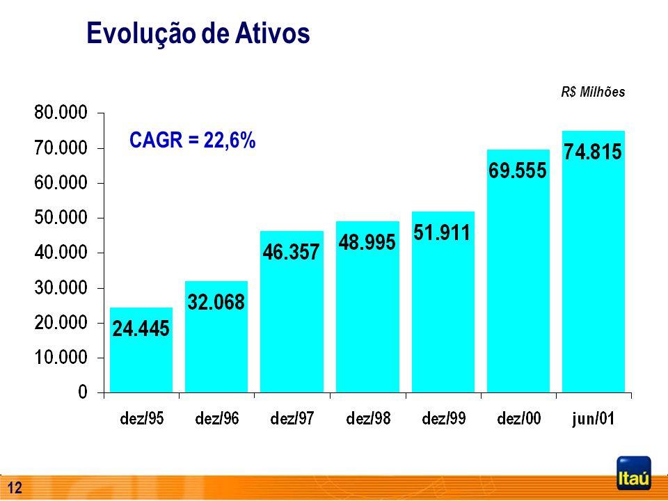 Evolução de Ativos R$ Milhões CAGR = 22,6%