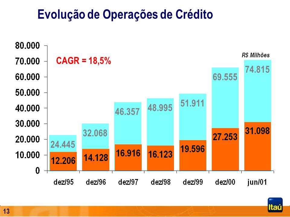Evolução de Operações de Crédito