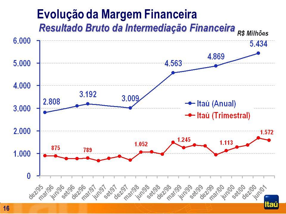 Evolução da Margem Financeira