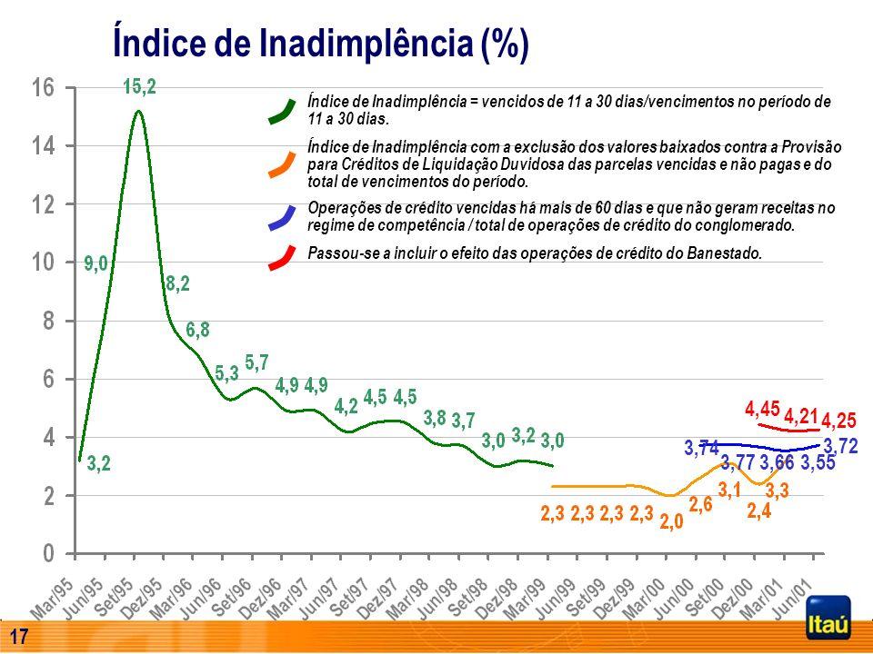 Índice de Inadimplência (%)