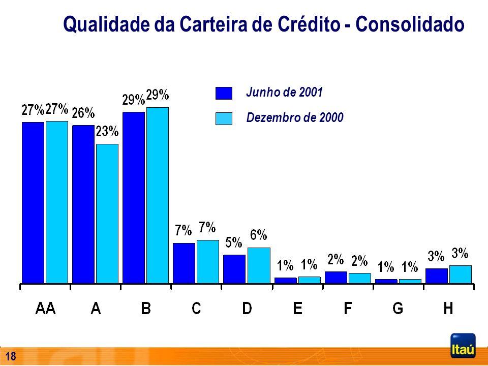 Qualidade da Carteira de Crédito - Consolidado