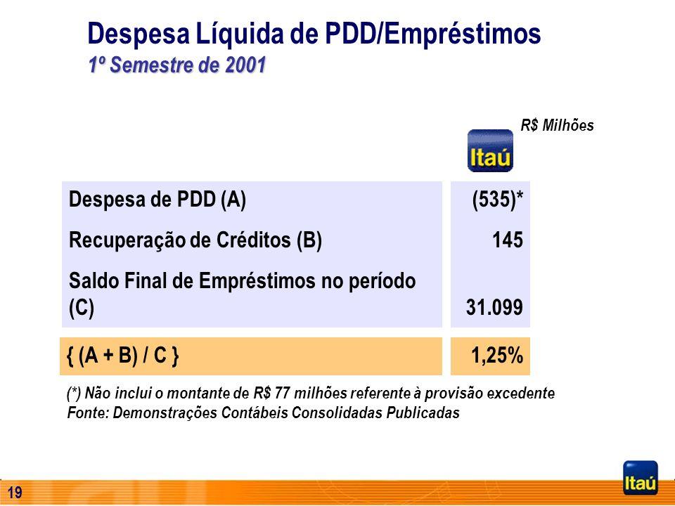 Despesa Líquida de PDD/Empréstimos 1º Semestre de 2001