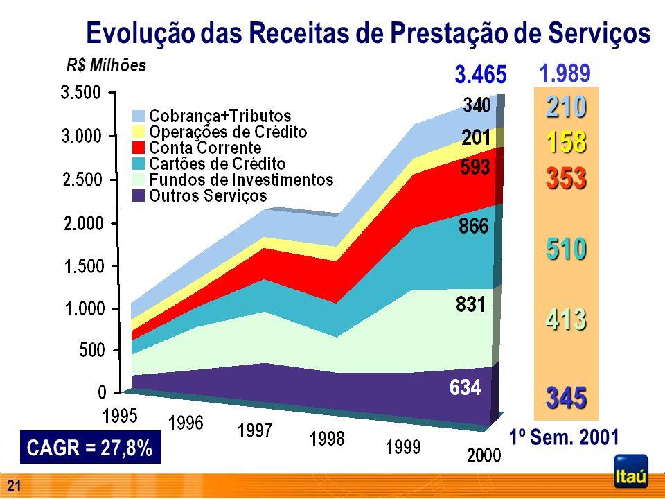 Evolução das Receitas de Prestação de Serviços