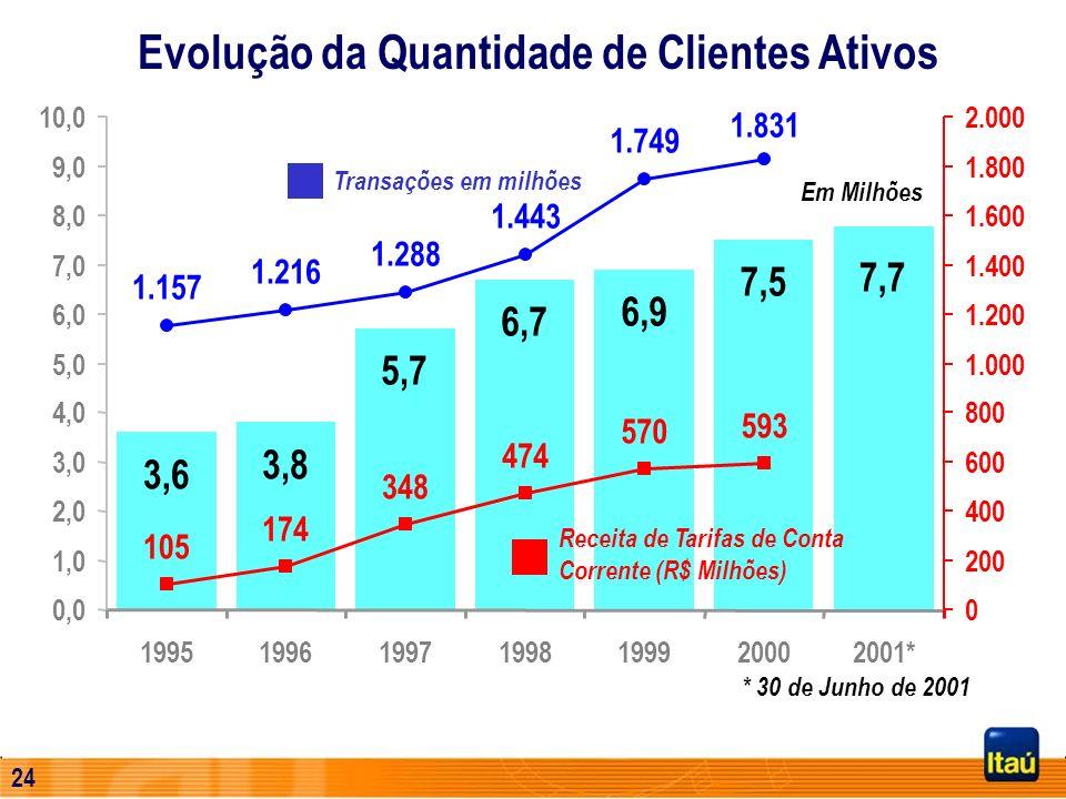 Evolução da Quantidade de Clientes Ativos