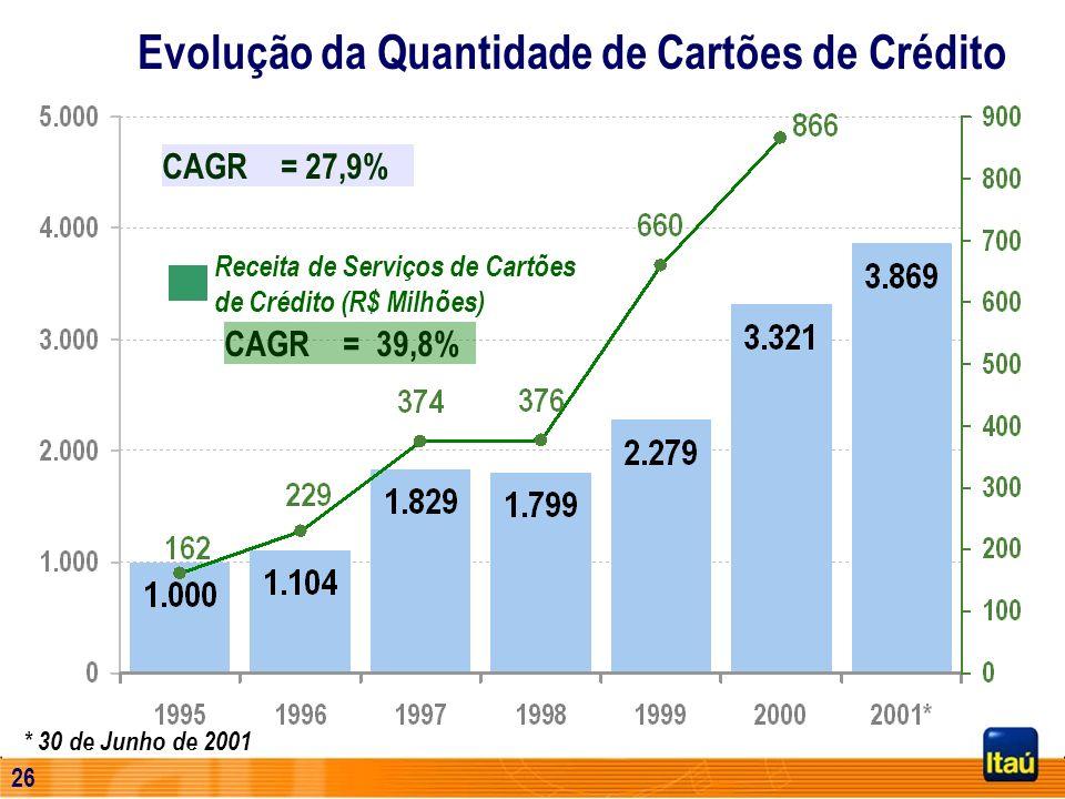 Evolução da Quantidade de Cartões de Crédito