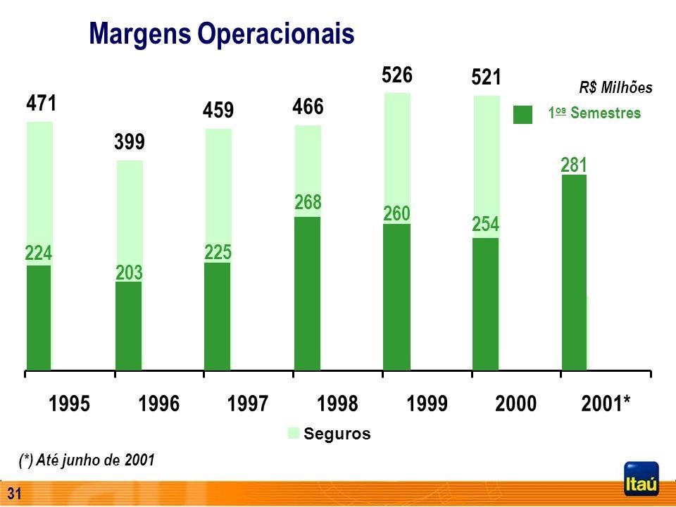 Margens Operacionais526. 521. R$ Milhões. 471. 459. 466. 1os Semestres. 399. 281. 268. 260. 254. 224.