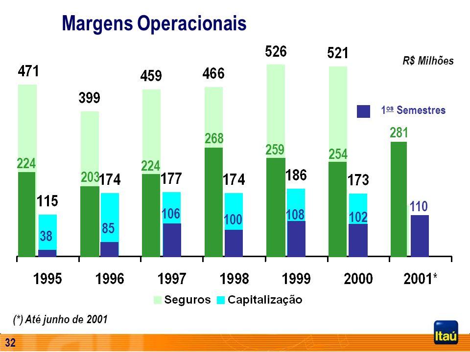 Margens Operacionais R$ Milhões. 1os Semestres. 281. 268. 259. 254. 224. 224. 203. 110. 106.