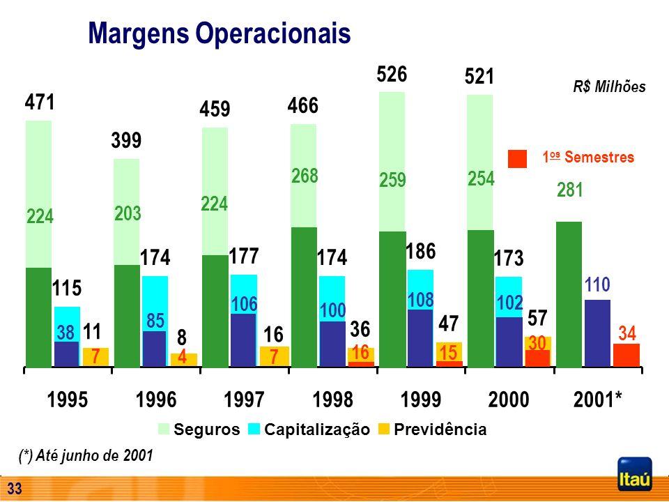 Margens Operacionais 526. 521. R$ Milhões. 471. 459. 466. 399. 1os Semestres. 268. 259. 254.