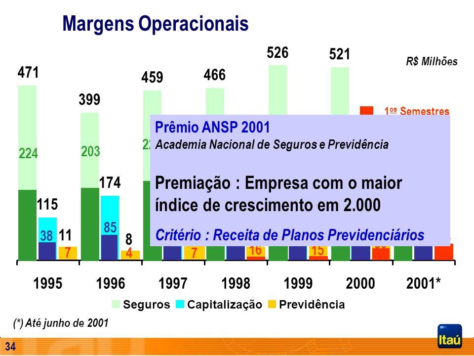 Margens Operacionais526. 521. R$ Milhões. 471. 459. 466. 399. 1os Semestres.