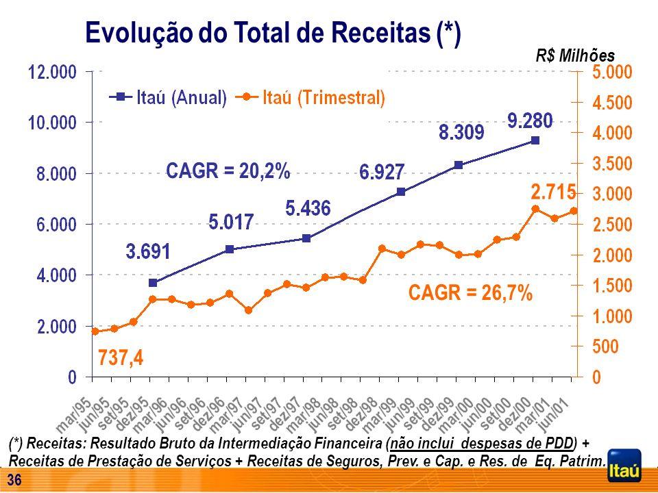Evolução do Total de Receitas (*)