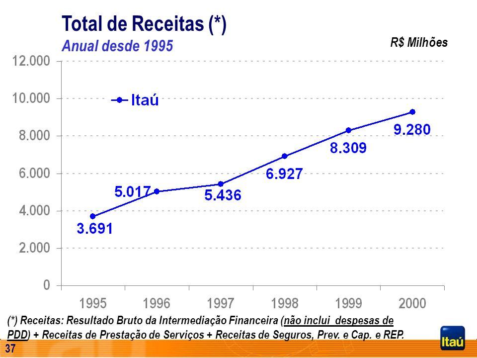 Total de Receitas (*) Anual desde 1995
