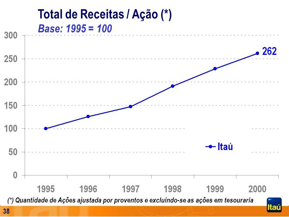 Total de Receitas / Ação (*) Base: 1995 = 100