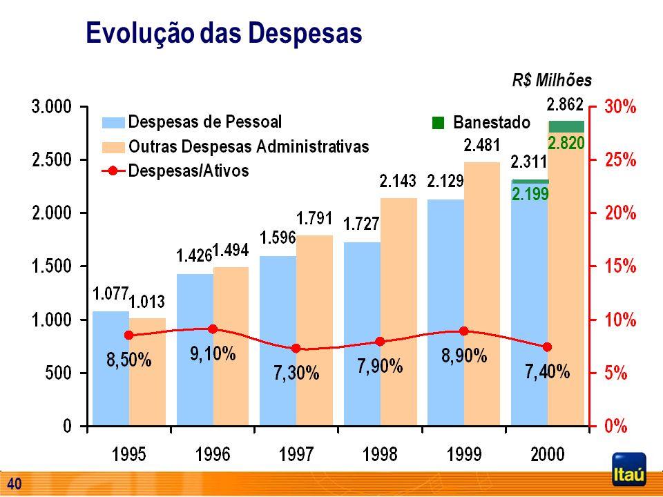Evolução das Despesas R$ Milhões Banestado 2.820 2.199