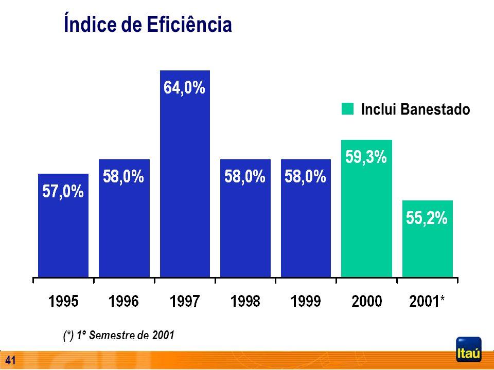 Índice de Eficiência Inclui Banestado (*) 1º Semestre de 2001