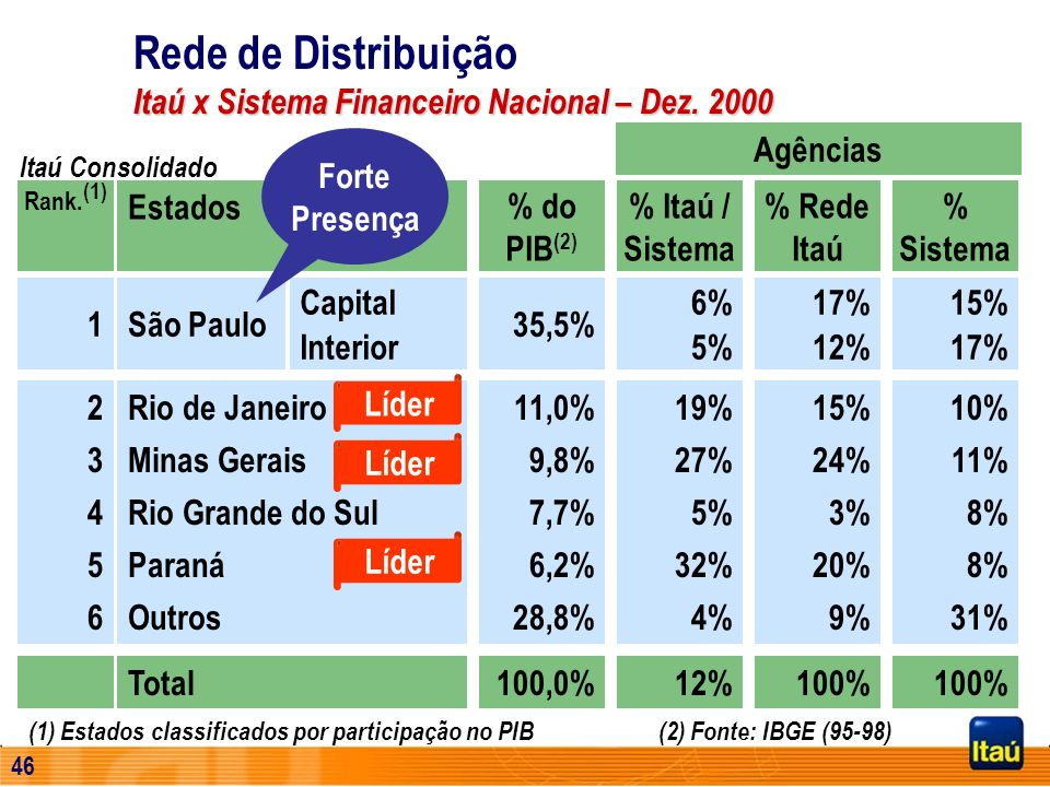 Rede de Distribuição Itaú x Sistema Financeiro Nacional – Dez. 2000